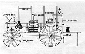 Chuckwagon Diagram